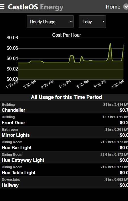 CastleOS Hourly Usage Energy Report